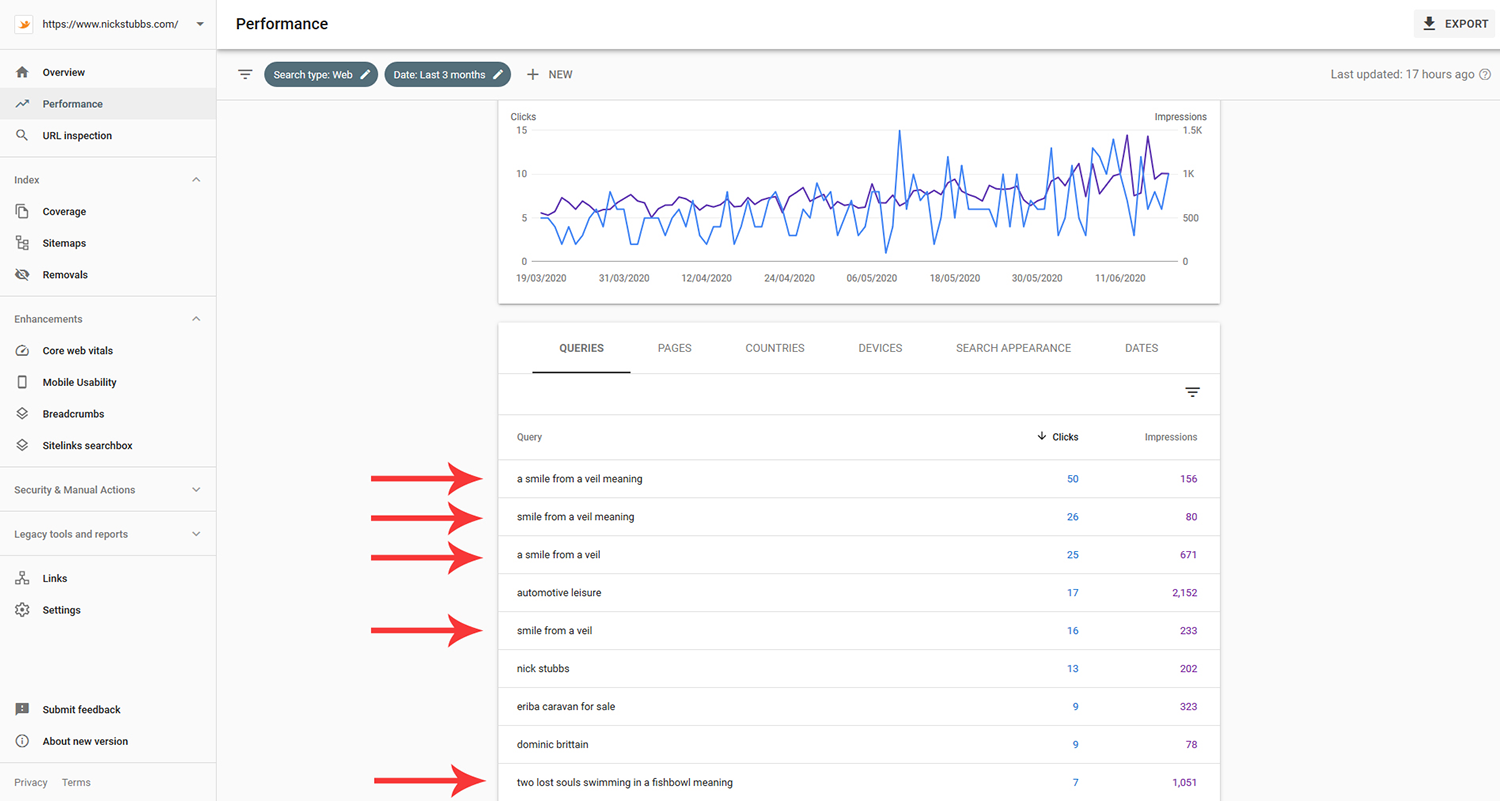 Optimising your Site for SEO
